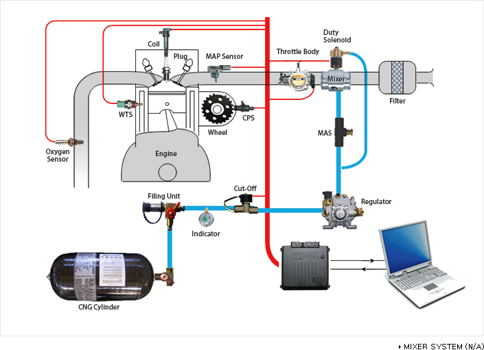 Mixer System(N/A)
